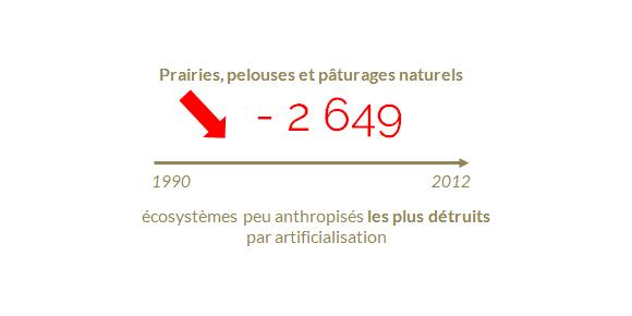 Principal-écosystème-peu-anthropisé-détruit-par-artificialisation-en-Bretagne.png