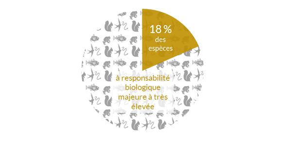 Responsabilité-biologique-de-la-Bretagne-pour-les-espèces.png