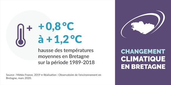 Hausse des températures moyennes en Bretagne sur la période 1989-2018