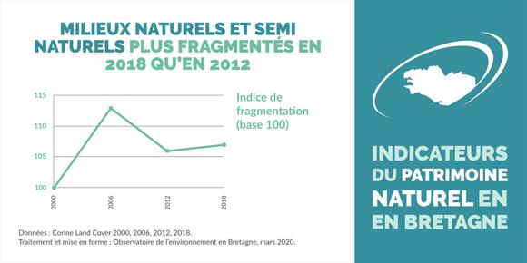 fragmentation-milieux-naturels-semi-naturels-bretagne-infographie