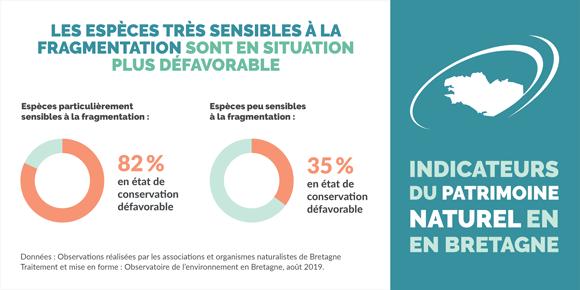 État de conservation des espèces particulièrement sensibles à la fragmentation des milieux naturels en Bretagne
