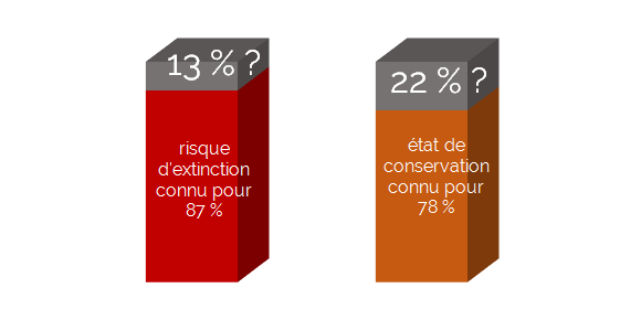 connaissance_niveau_menace_taxons-infographie.png