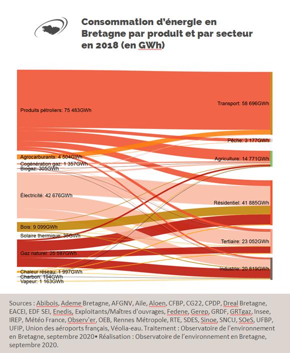 Consommation d'énergie en Bretagne en 2018 par produit et par secteur