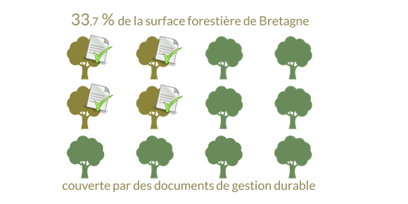 documents gestion durable forets