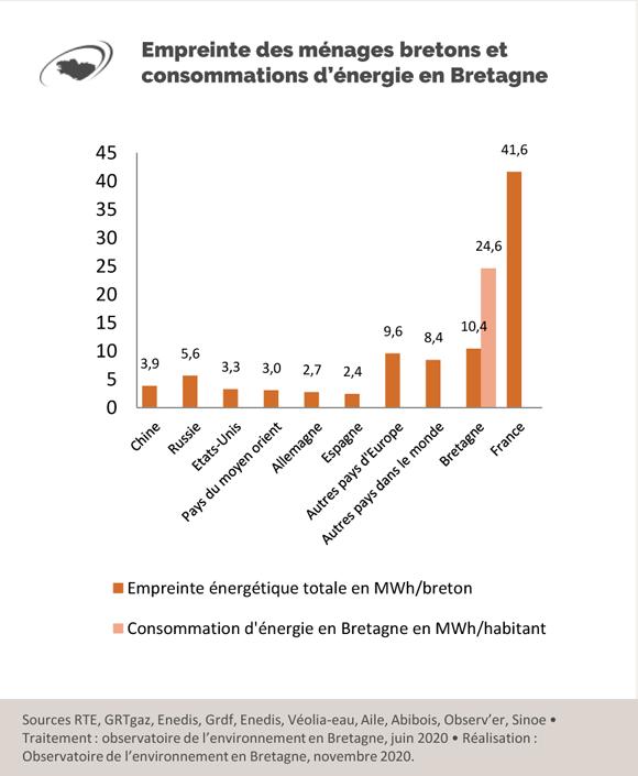 empreinte-et-consommation-energie-en-bretagne
