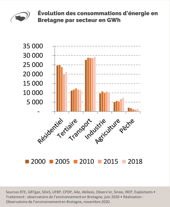 evolution-des-consommation-energie-en-bretagne-par-secteur