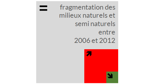 fragmentation naturel