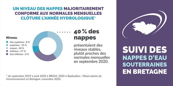 suivi-niveau-nappes-eau-souterraine-infographie