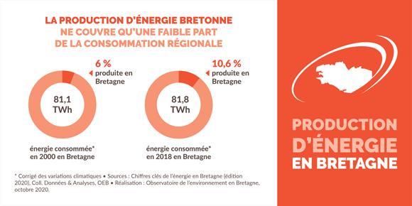 Taux de couverture de la production d'énergie bretonne - Infographie