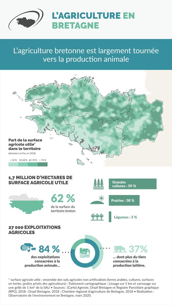 agriculture-bretagne-infographie