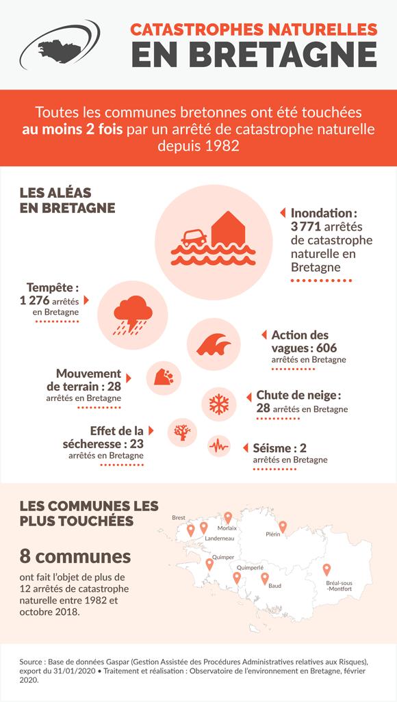 Catastrophes naturelles en Bretagne