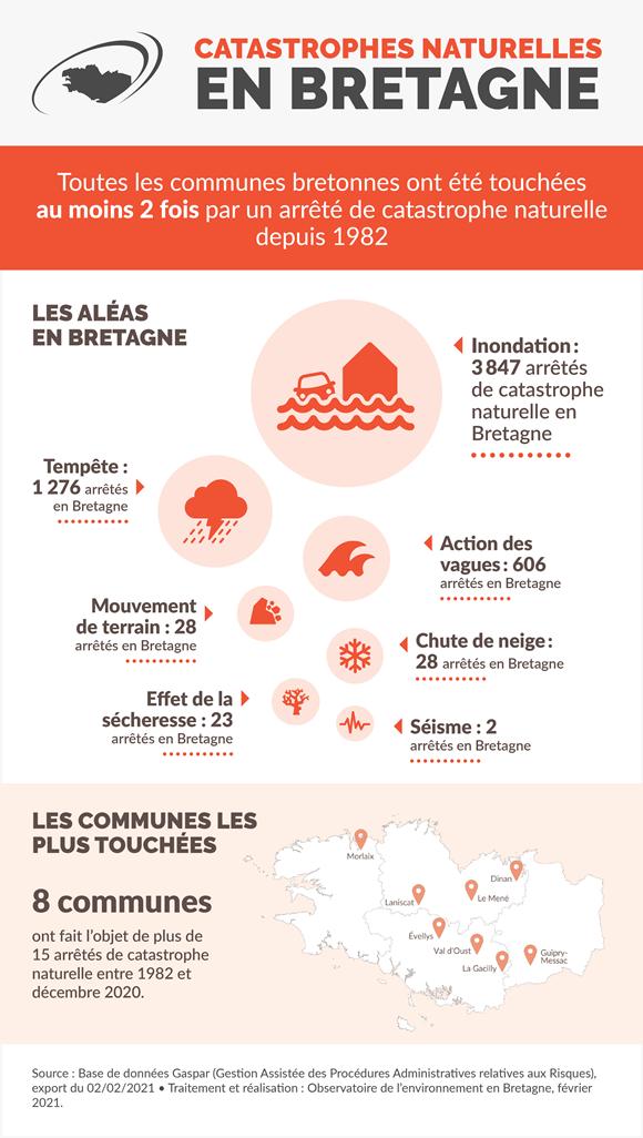 Infographie Catastrophes naturelles Bretagne