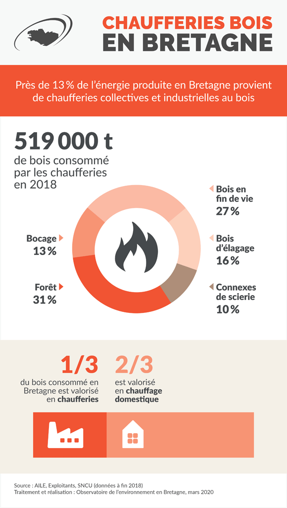 chaufferies-bois-bretagne-infographie