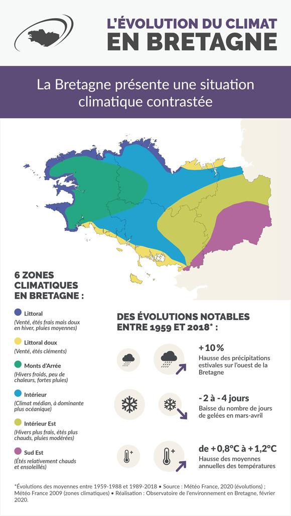 evolution-climat-bretagne-infographie