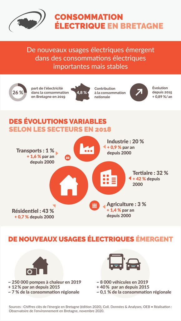 consommation-electricite-bretagne-infographie