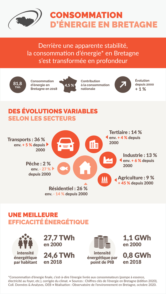 consommation-energie-bretagne-infographie