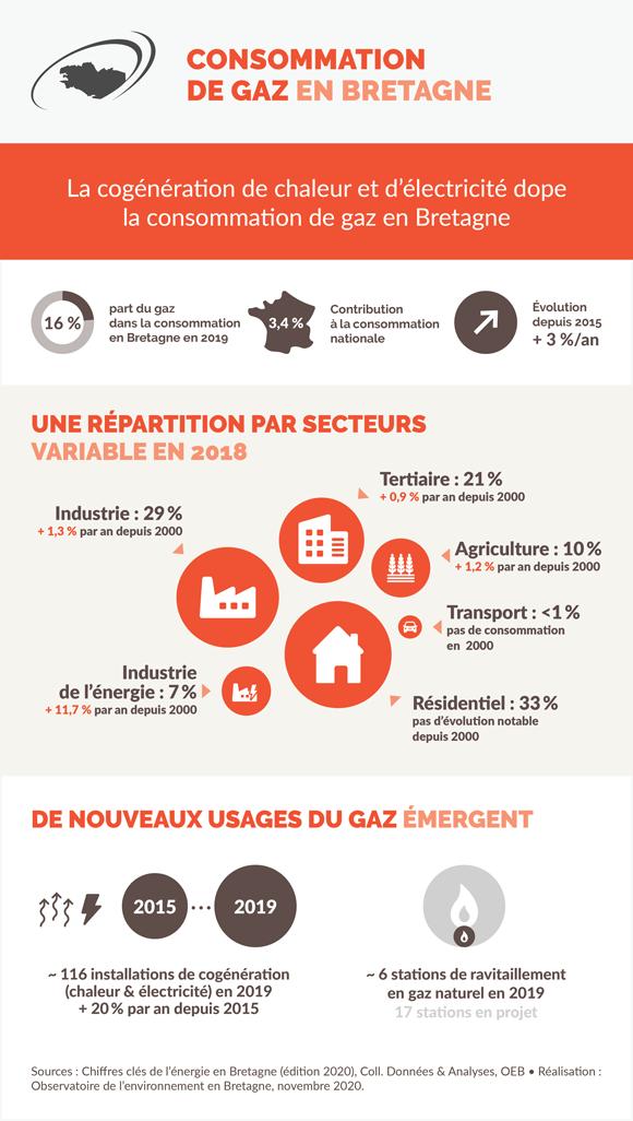 consommation-gaz-bretagne-infographie