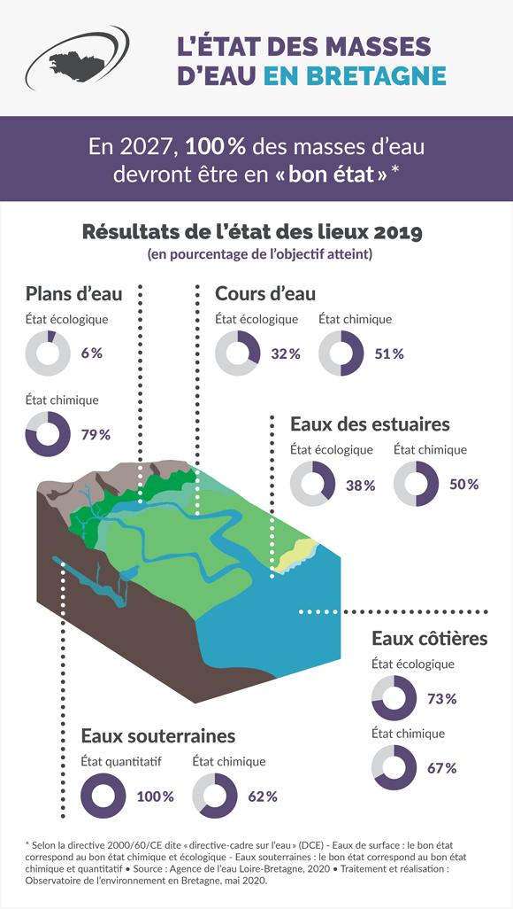 etat-masses-eau-bretagne-infographie