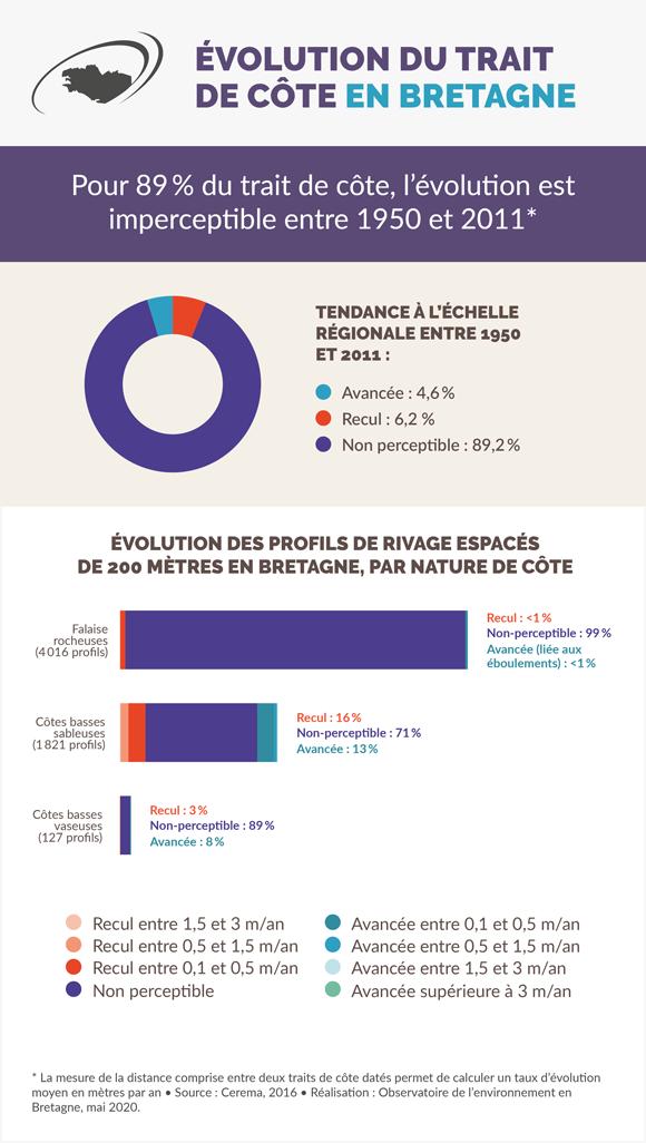 evolution-trait-cote-bretagne-infographie