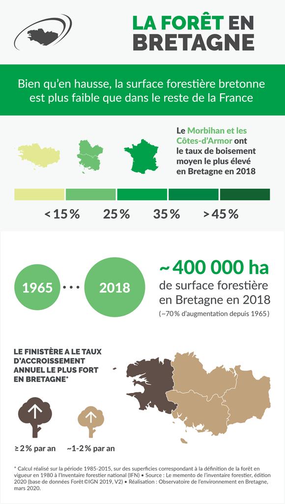 foret-bretagne-infographie