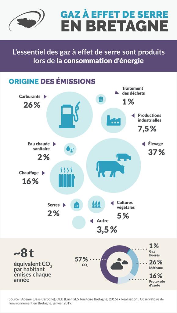 emissions-gaz-effet-serre-bretagne-infographie