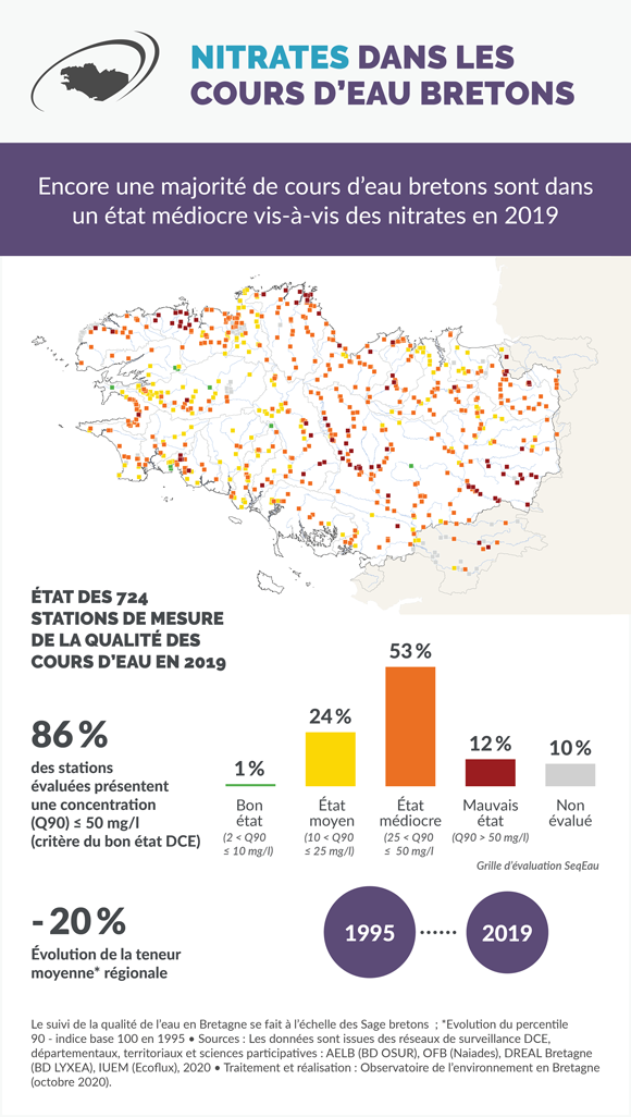 Infographie nitrates dans les cours d'eau bretons