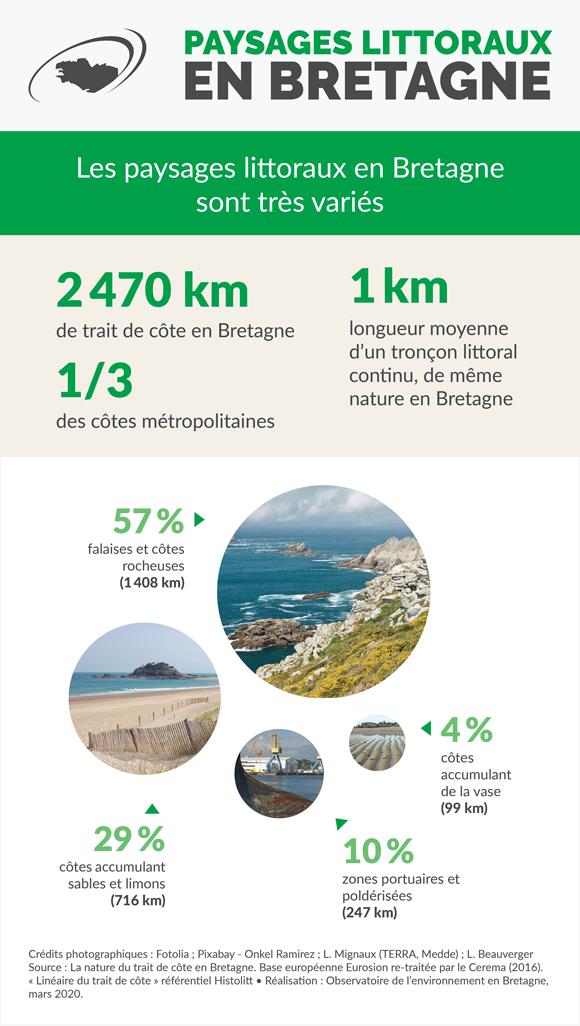 Les paysages littoraux en Bretagne