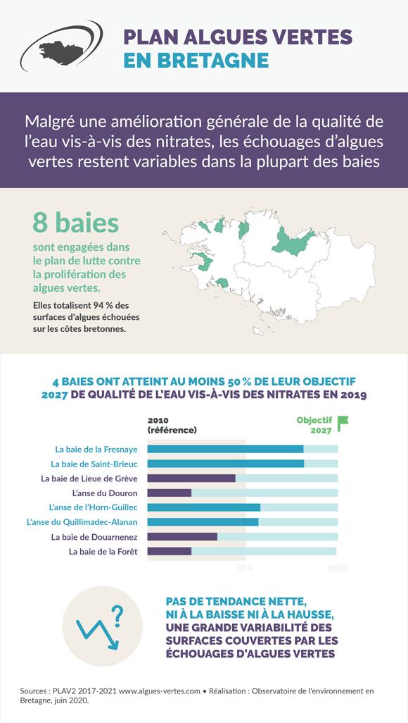 plan-lutte-marees-vertes-bretagne-infographie
