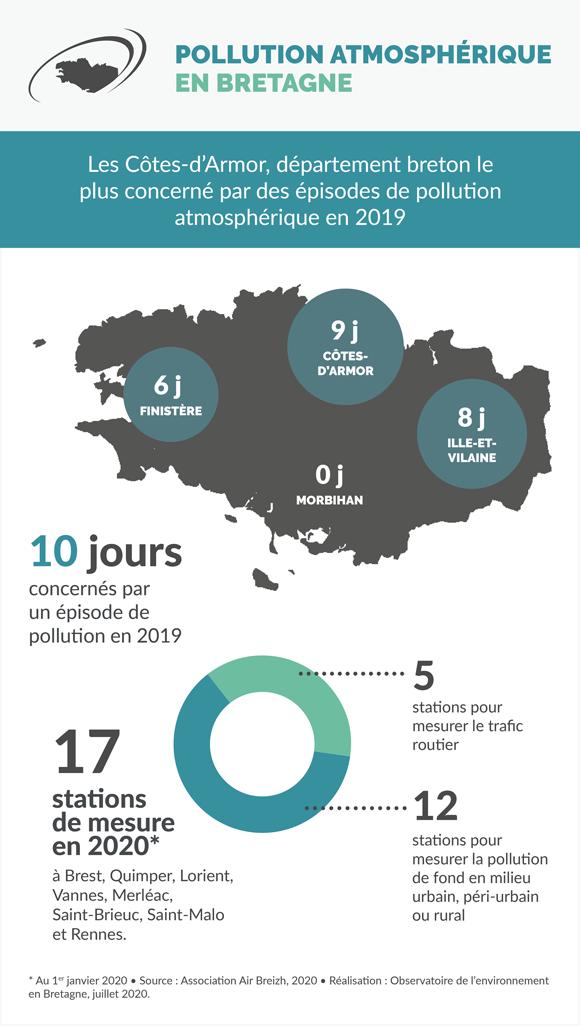 pollution-atmospherique-2019-bretagne-infographie