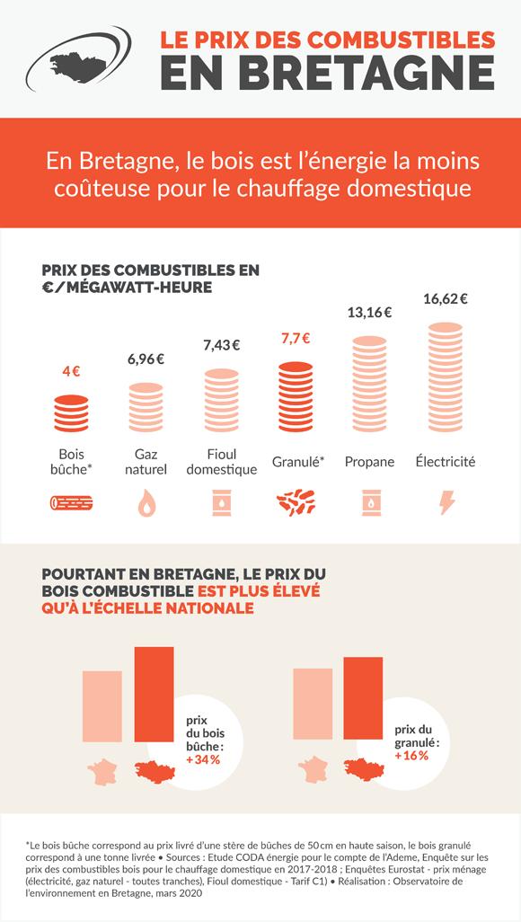 prix_combustibles_bretagne_infographie