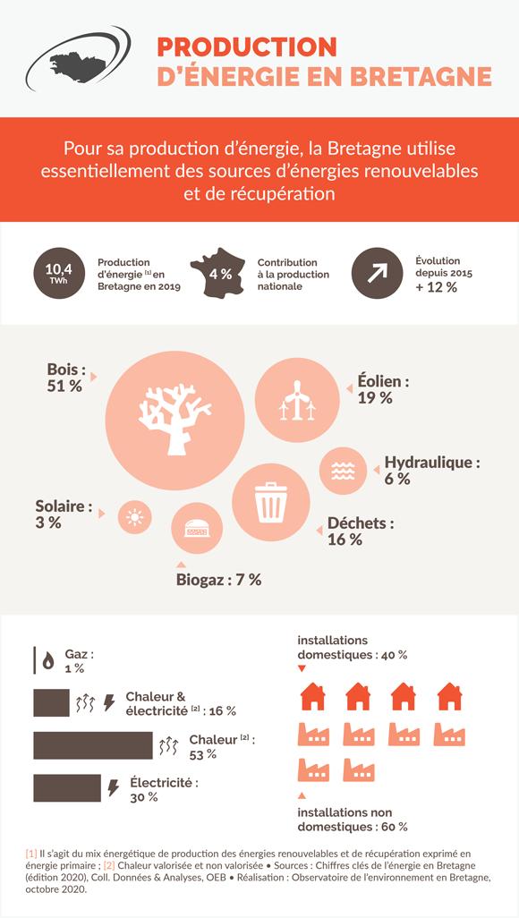production-energie-bretagne-infographie
