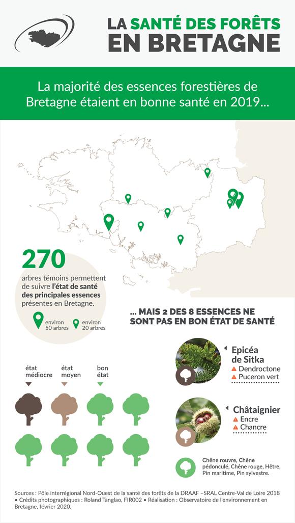 sante-forets-bretagne-infographie