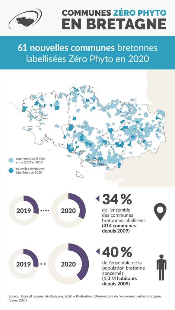 Infographie zéro phyto 2020