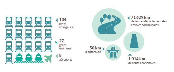 Gares ferroviaires, gares maritimes, aéroports et réseau routier en Bretagne