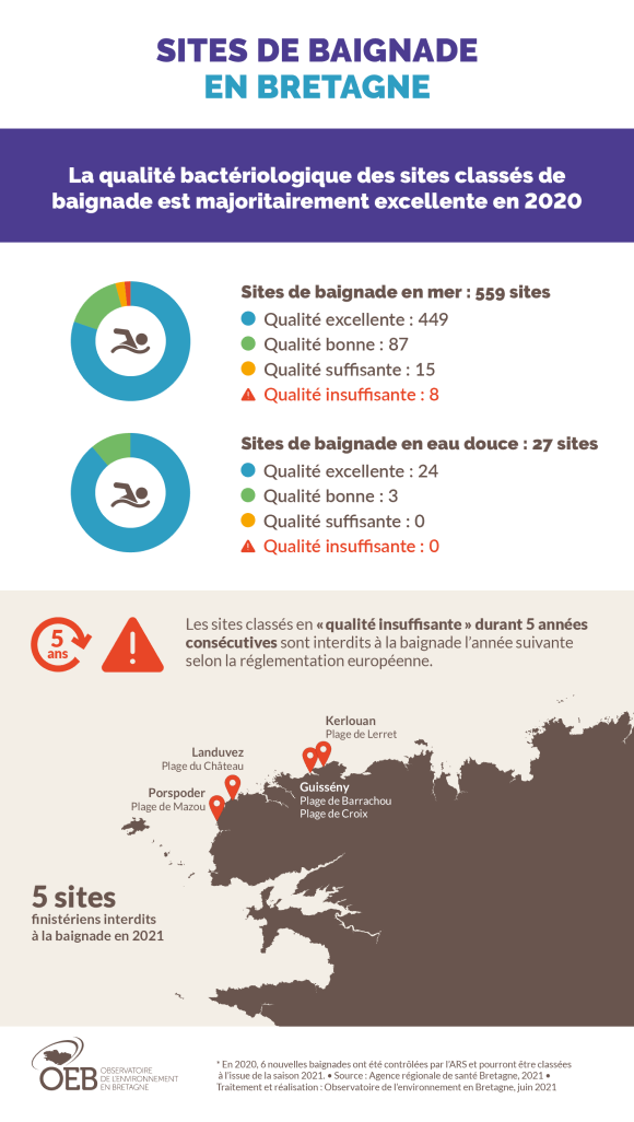 Qualité bactériologique des sites de baignade - infographie