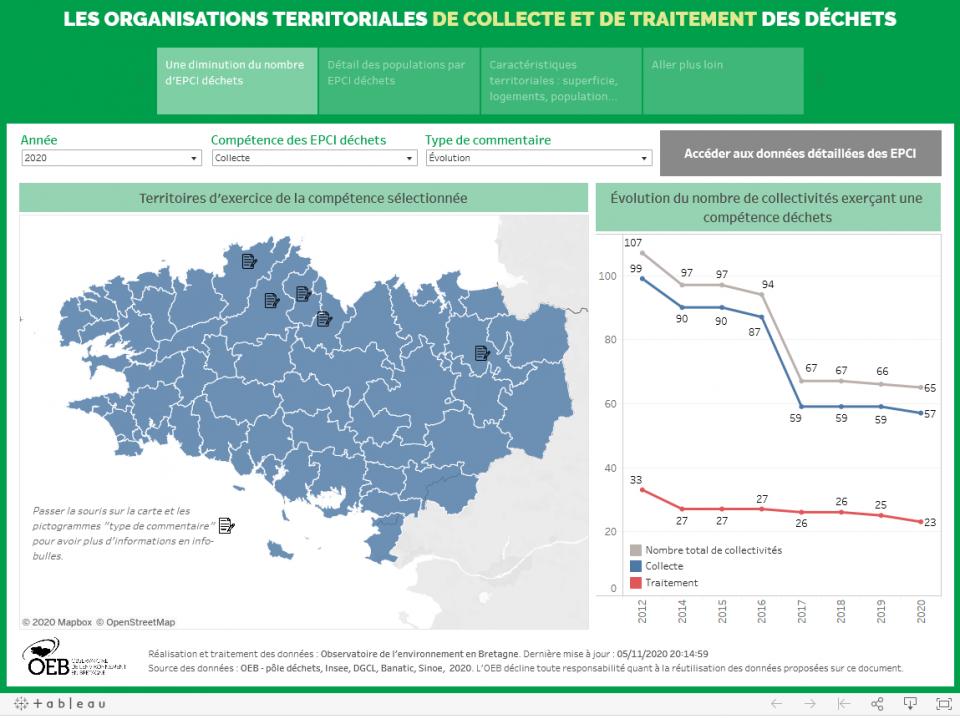organisations-territoriales-acteurs-déchets-bretagne