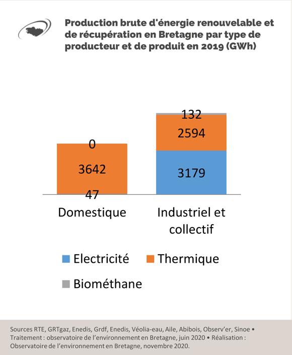 production-brute-energie-renouvelable-recupération-bretagne-2019