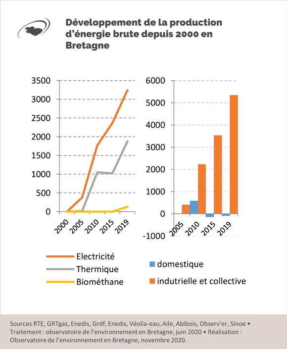 developpement-production-energie-brute-depuis-2000-bretagne