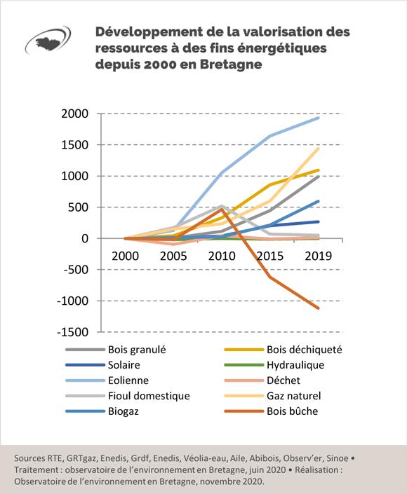 developpement-valorisation-ressources-energétiques-bretagne