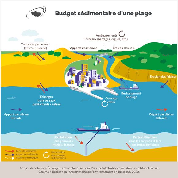 budget-sedimentaire-plage-schema