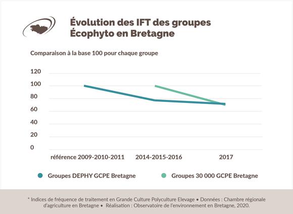 evolution-groupe-ecophyto-bretagne
