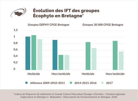 evolution-IFT-groupe-ecophyto-bretagne