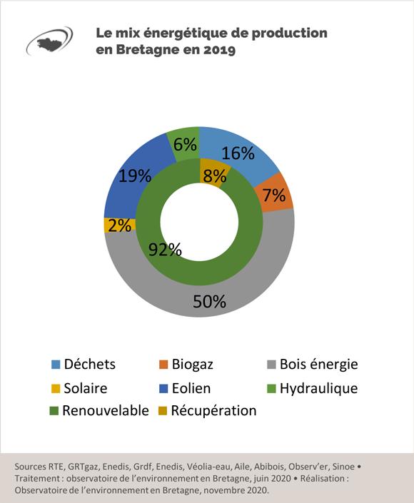 mix-energétique-production-bretagne-2019