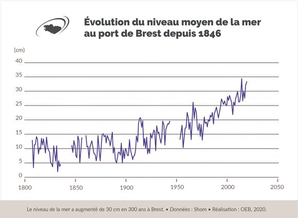 evolution-niveau-mer-maregraphe-brest-bretagne