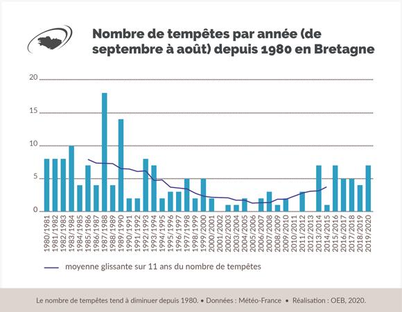 nombre-tempetes-depuis-1980-bretagne