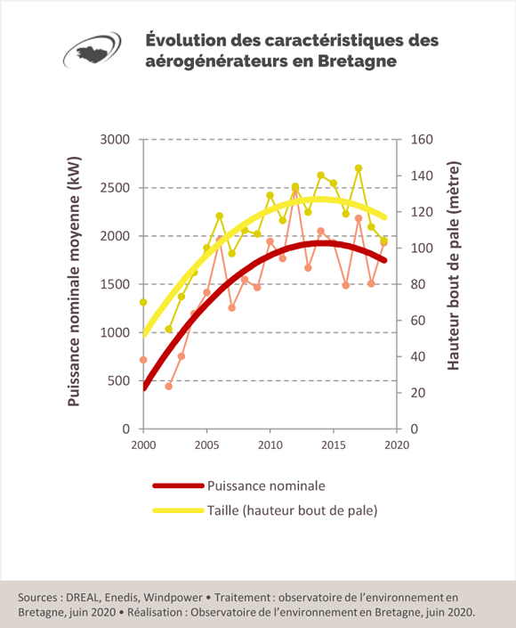 evolution-caracteristiques-aerogenerateurs-bretagne-graphique