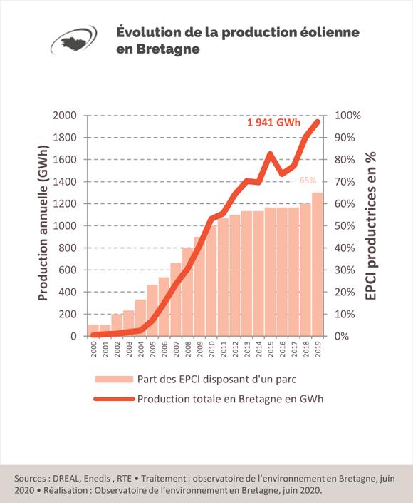 evoluion-production-eolienne-bretagne-graphique