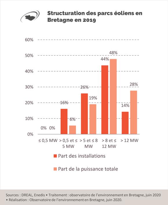structuration-parcs-eoliens-bretagne-2019-graphique