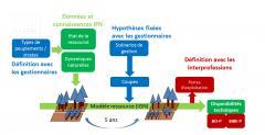 méthodologie IGN évaluation ressources forestières